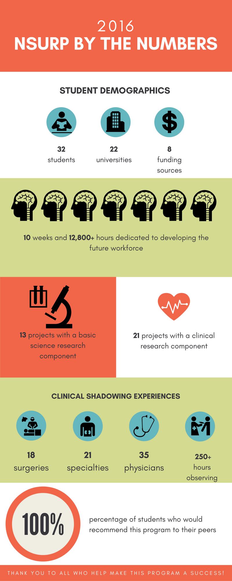 Undergraduate Research Program Infographic