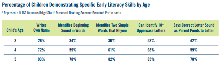 Nemours Releases 2nd Annual Reading Readiness Snapshot for America's Preschoolers | Promise